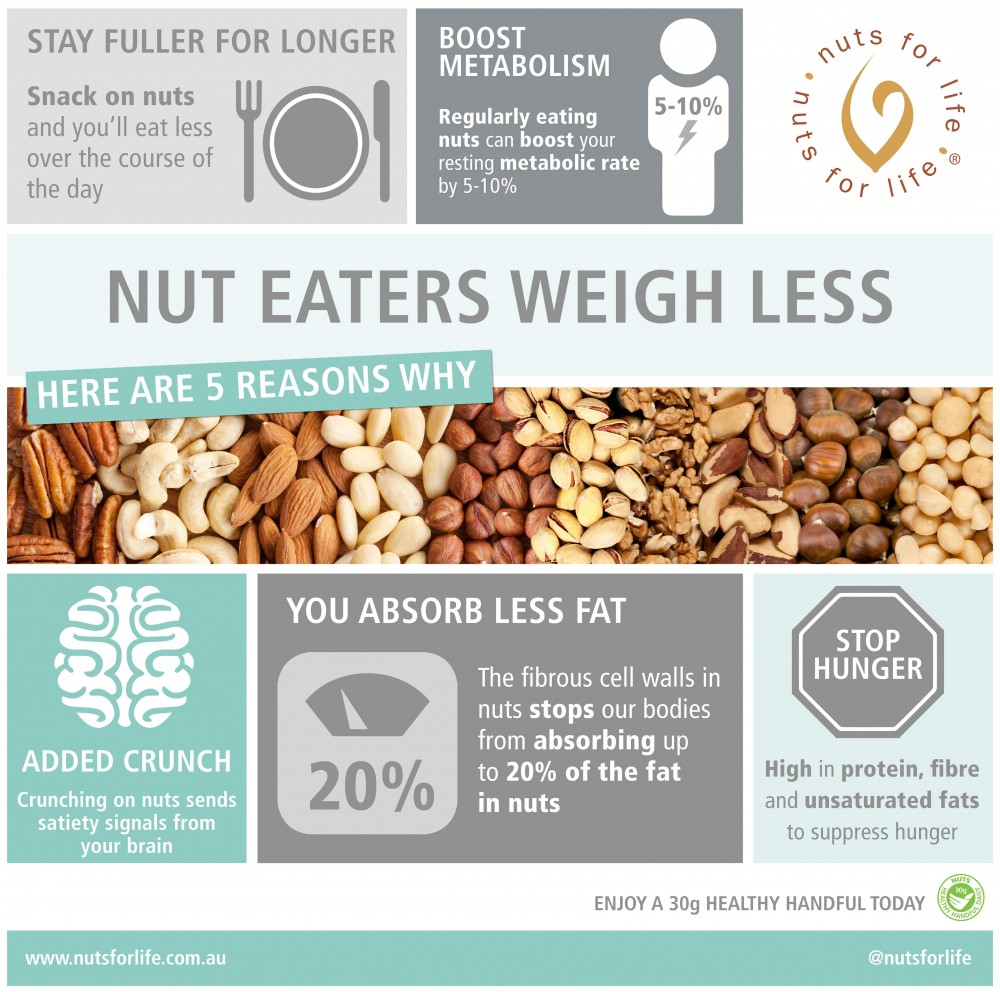 Eating nuts and better health